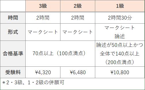 ビジネス会計検定 試験日