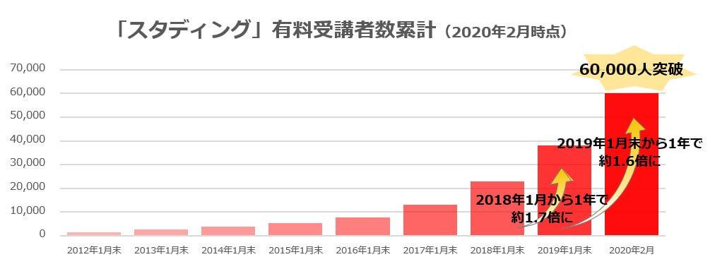 スタディング 累計受講者数のグラフ