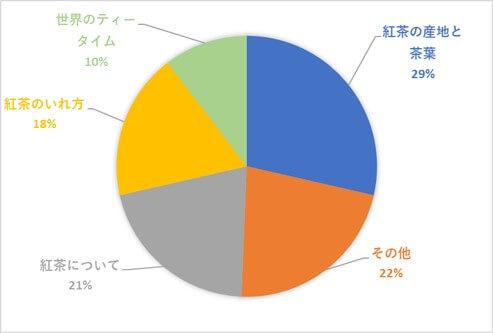 紅茶検定 過去問分析データ