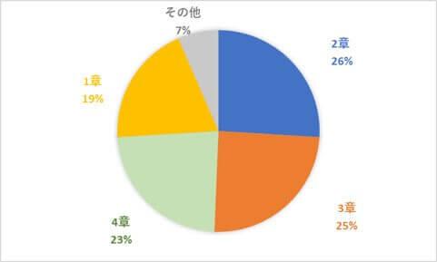 紅茶検定上級 グラフ